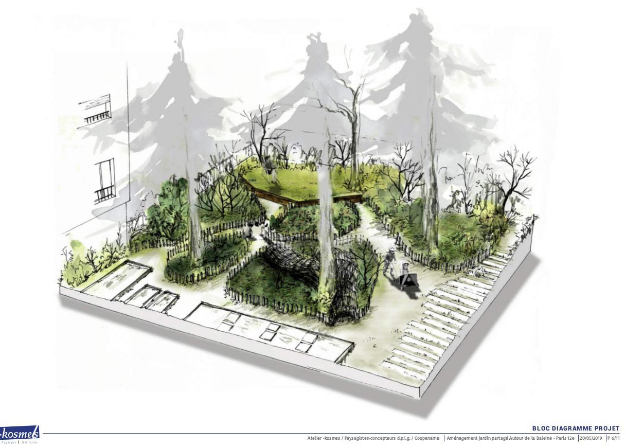 plan du futur aménagement Les îlots passagers